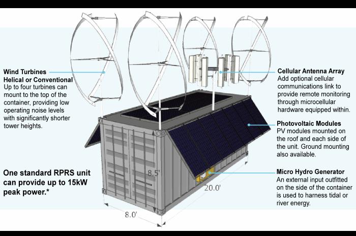 RPRS Technology